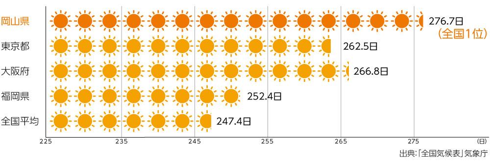 岡山の天気